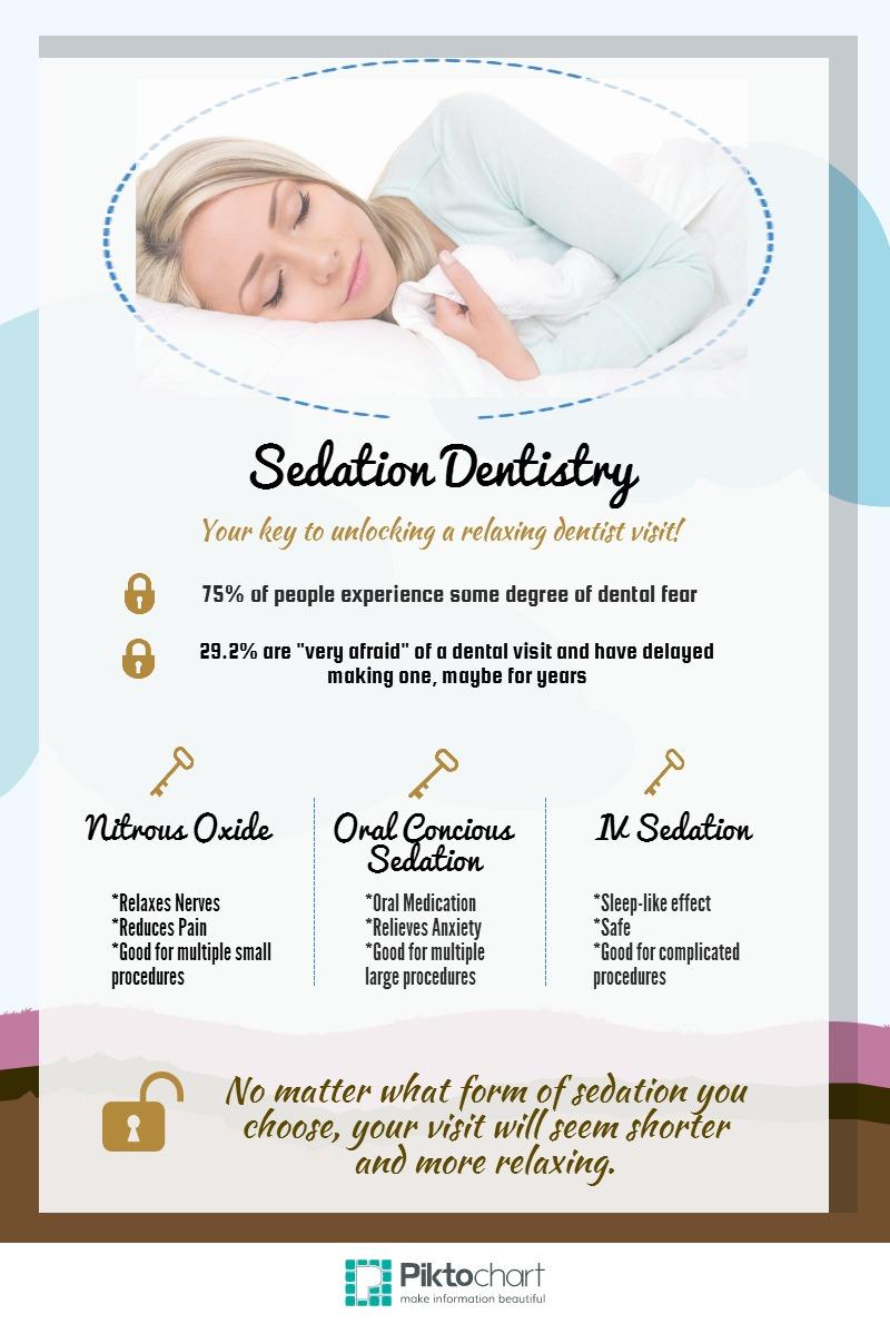Understand Sedation Dentistry Cosmetic Dentist Palm